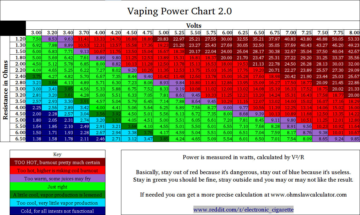 Vaping chart dolapgnetband vaping chart greentooth Image collections